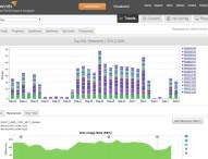 SolarWinds hilft, Leistungsprobleme in Datenbanken zu lösen