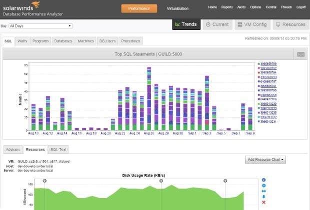 Photo of SolarWinds hilft, Leistungsprobleme in Datenbanken zu lösen