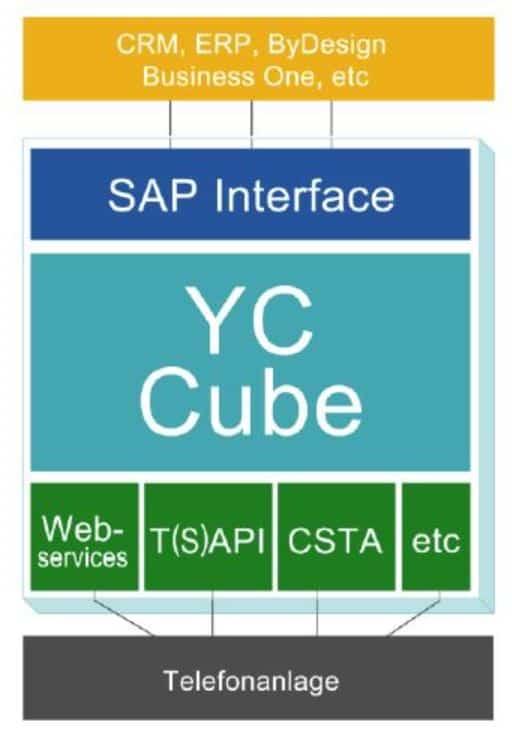 Photo of YouCon Cube macht Daten für mobile Endgeräte und TK-Systeme verfügbar