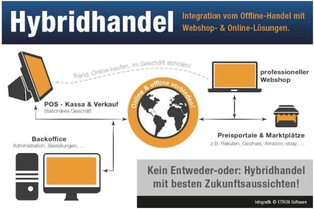 hybridhandel