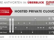 "Fritz & Macziol bietet einen ""Cloud DNA Check"" online an"
