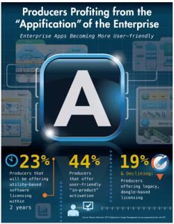 """Die """"Appification"""" von Unternehmen schreitet voran"""