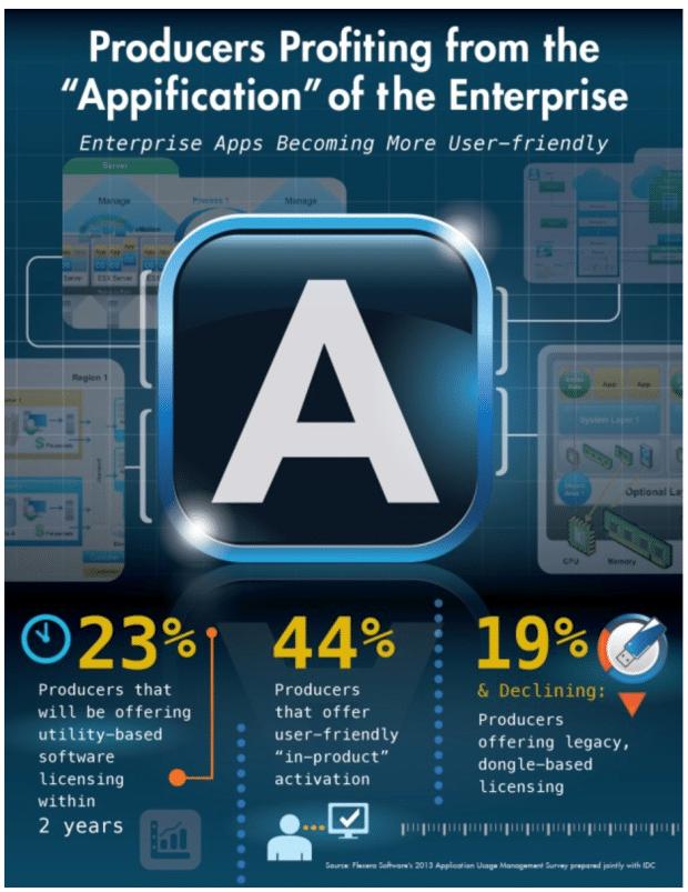 """Photo of Softwareanbieter und Hersteller von intelligenten Geräten treiben die """"Appification"""" von Unternehmen voran"""