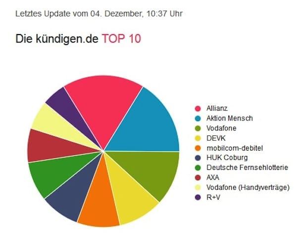 Bild: Meist heruntergeladen TOP10 Kündigungsvorlagen bei www.kündigen.de.