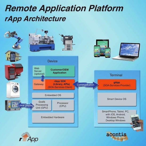 Photo of rApp – Remote Application Plattform
