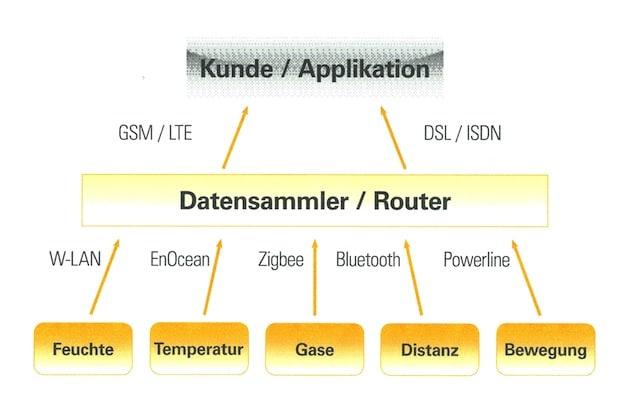 Photo of Vom Sensor über die Hardware bis zur optimierten IT-Struktur