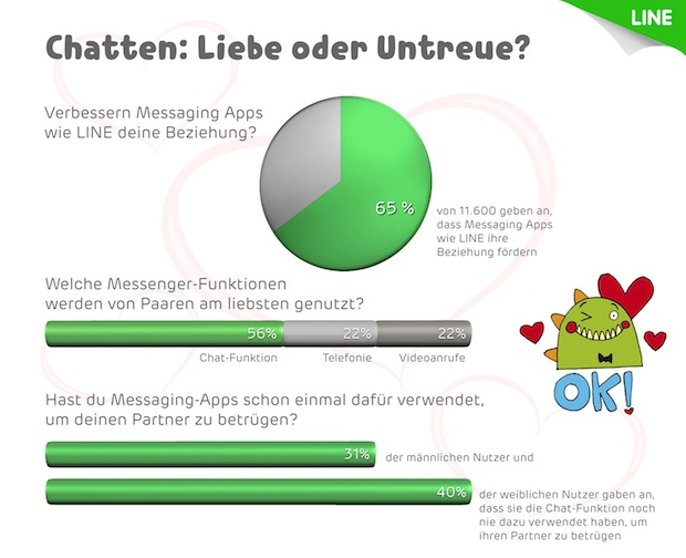 Photo of Instant Messaging Apps verbessern die Kommunikation in Partnerschaften
