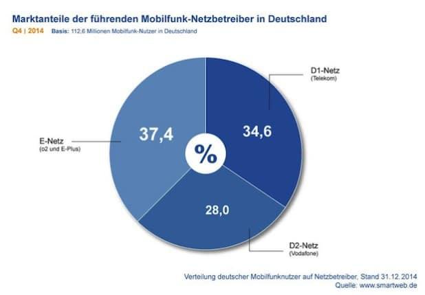 Bild: Marktanteile der führenden Mobilfunk-Netzbetreiber in Deutschland Q4 2014. Quelle: openPR.