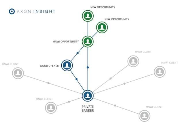 Photo of Optimiertes Targeting: Axon Insight Wealth unterstützt Berater bei der Akquise und Kundenpflege