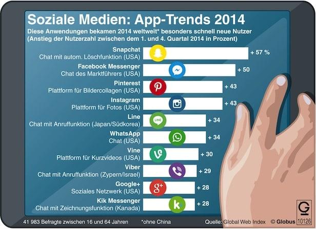 "Photo of ""Grafik des Monats"" – Thema im April: Chatten, knipsen, zeichnen – Social-Media-Apps"