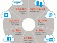 Digitale Gesellschaft: Was passiert alles innerhalb einer Minute