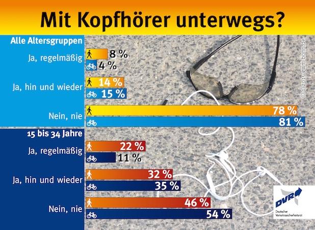 Photo of Mit Kopfhörer unterwegs?
