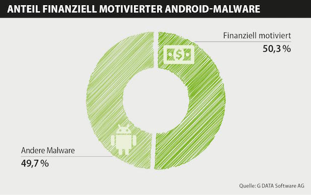 Photo of G DATA Mobile Malware Report: Fast 5000 neue Mobile-Schädlinge täglich