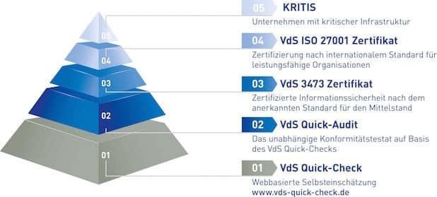 Photo of VdS-Zertifizierung ab sofort auch für Cyber-Security – praxisnaher Schutz für Mittelstand
