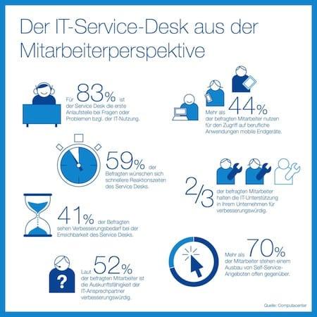 Photo of Analysten fordern Paradigmenwechsel für den IT Service Desk
