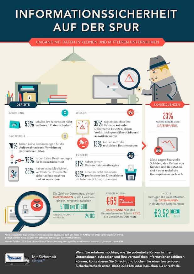 Photo of Aktuelle Studie offenbart Defizite beim Datenschutz in Unternehmen