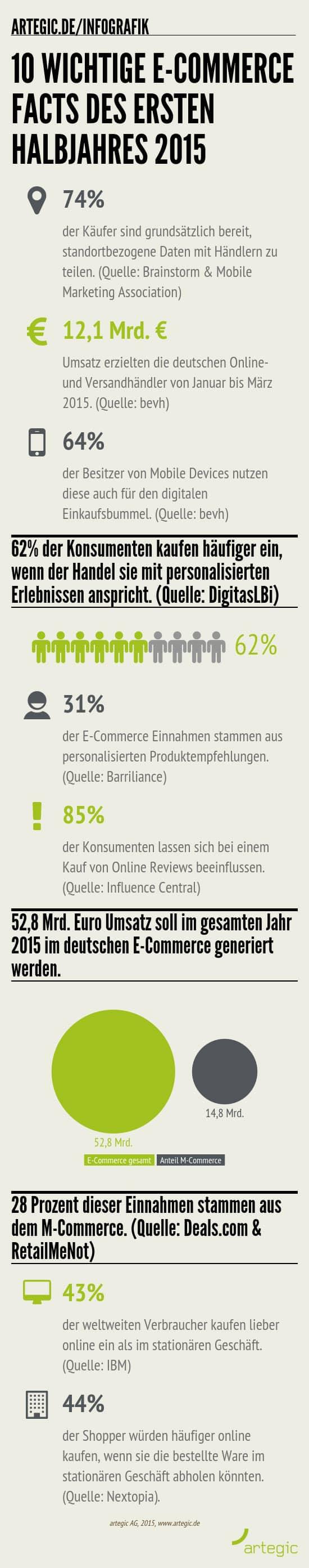 Photo of Infografik: 10 wichtige E-Commerce Facts des ersten Halbjahres 2015