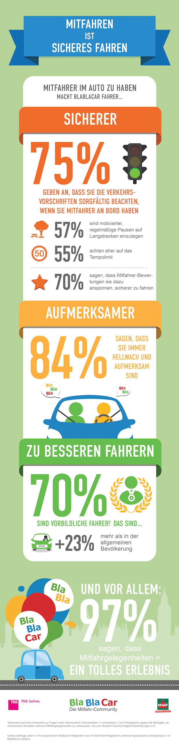 Photo of BlaBlaCar-Fahrer sind sicherer unterwegs als der Durchschnitt