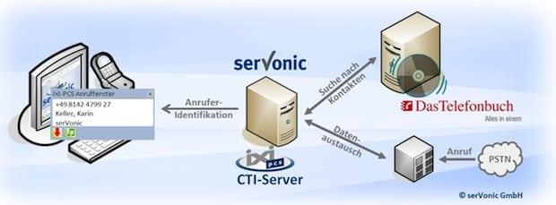 """Photo of Kooperation zwischen serVonic und TVG Verlag – """"Das Telefonbuch"""" und IXI-PCS CTI mit rund 30 Millionen Kontaktdaten"""