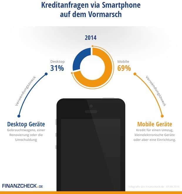 Photo of Kreditanfragen via Smartphone auf dem Vormarsch