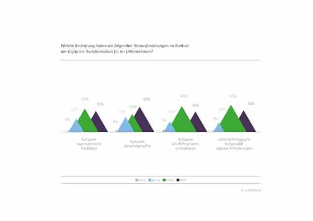 Photo of Studie belegt: Versicherungen haben bei der digitalen Transformation intern Nachholbedarf