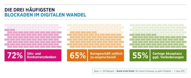 Photo of Digitaler Wandel: Silos in Unternehmen blockieren digitale Transformation