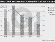 G-DATA BankGuard verhindert Schäden von über 100 Millionen Euro