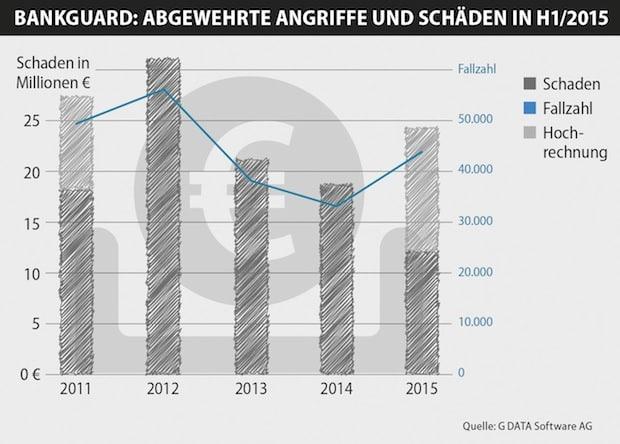 Photo of G-DATA BankGuard verhindert Schäden von über 100 Millionen Euro