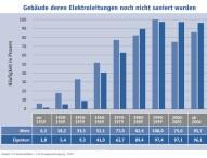 Millionen Deutsche leben mit überalterten Elektroinstallationen