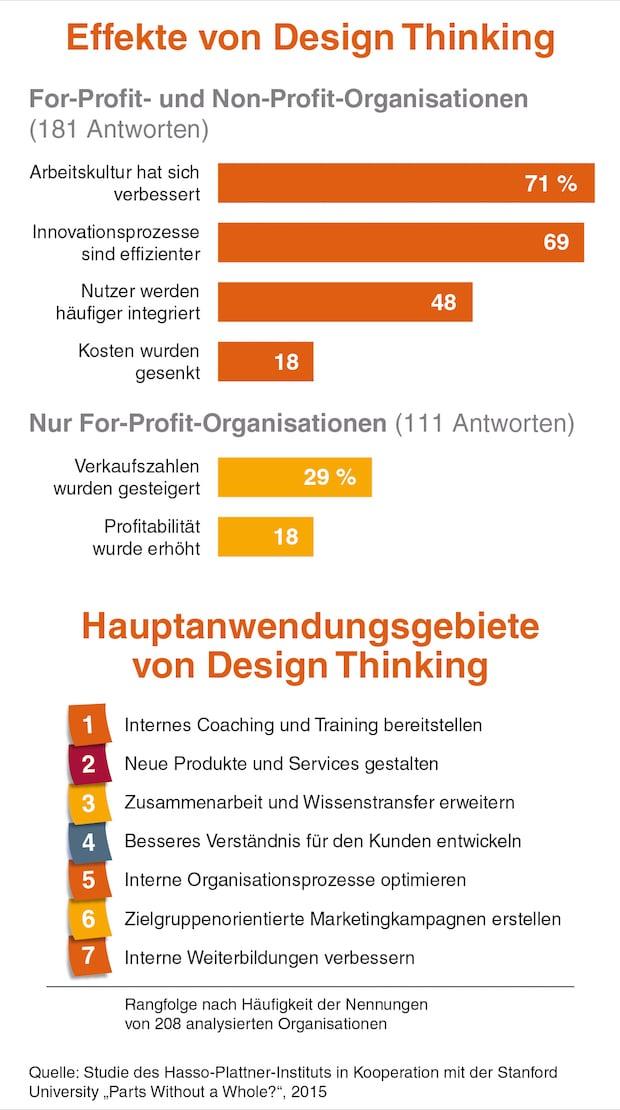 Photo of Erste große Studie weist Erfolg in Unternehmen nach