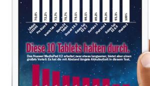 COMPUTER BILD-Test: Apple hat die besten Tablets