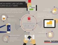 Media Markt und Saturn führen ein neues Mobilfunk-Tarifkonzept in Deutschland ein