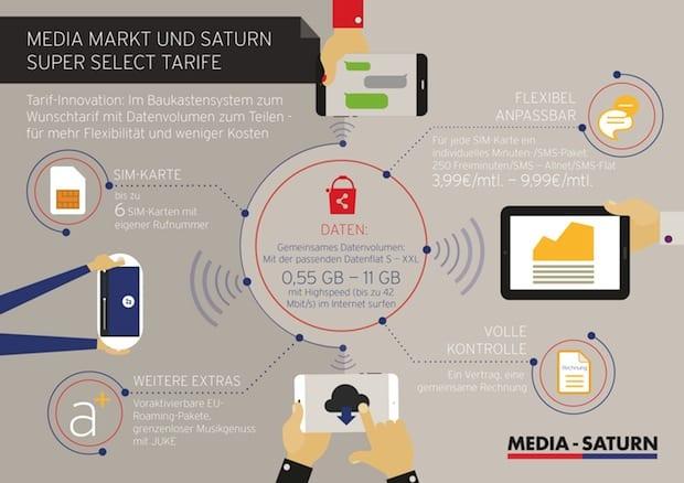 Photo of Media Markt und Saturn führen ein neues Mobilfunk-Tarifkonzept in Deutschland ein