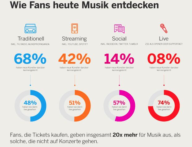 Photo of Vom Stream zum Ticket – Wie wichtig Music Discovery für die Industrie ist