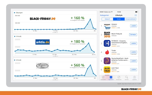 Photo of Das war der Black Friday 2015: Hundertausende User informieren sich auf Black-Friday.de über die besten Deals des Jahres