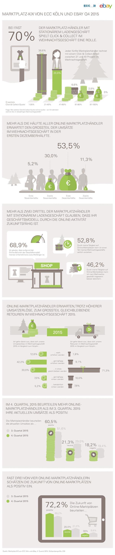 Photo of Weihnachtsgeschäft auf Online-Marktplätzen verspricht nachhaltigen Geschäftserfolg