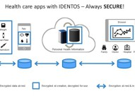 Identos EncryptComplete bietet Encryption as a Service mit SDK
