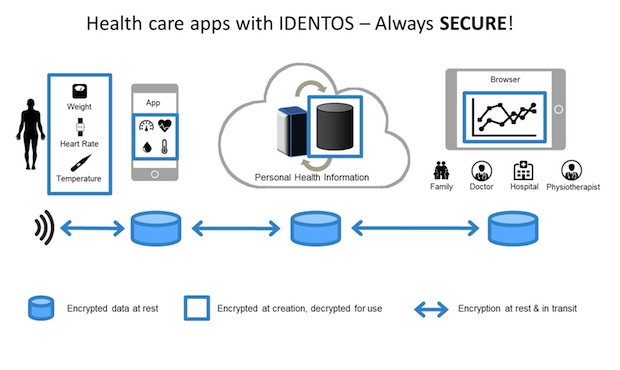 Photo of Identos EncryptComplete bietet Encryption as a Service mit SDK