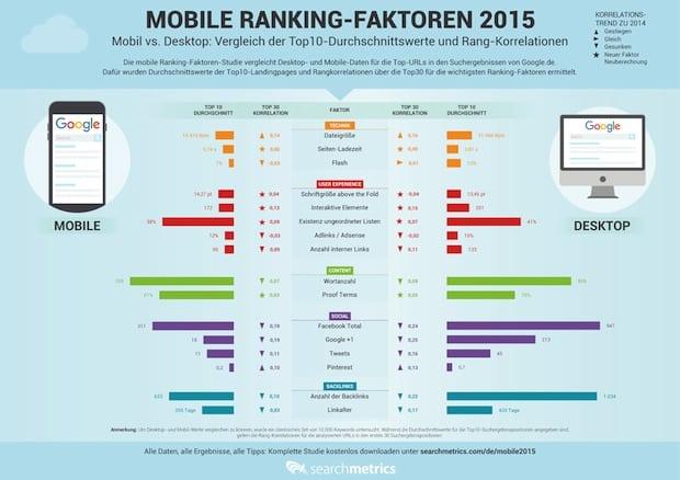 Photo of Mobile Ranking-Faktoren 2015: Welche Einflussgrößen für die mobile Suche wirklich wichtig sind
