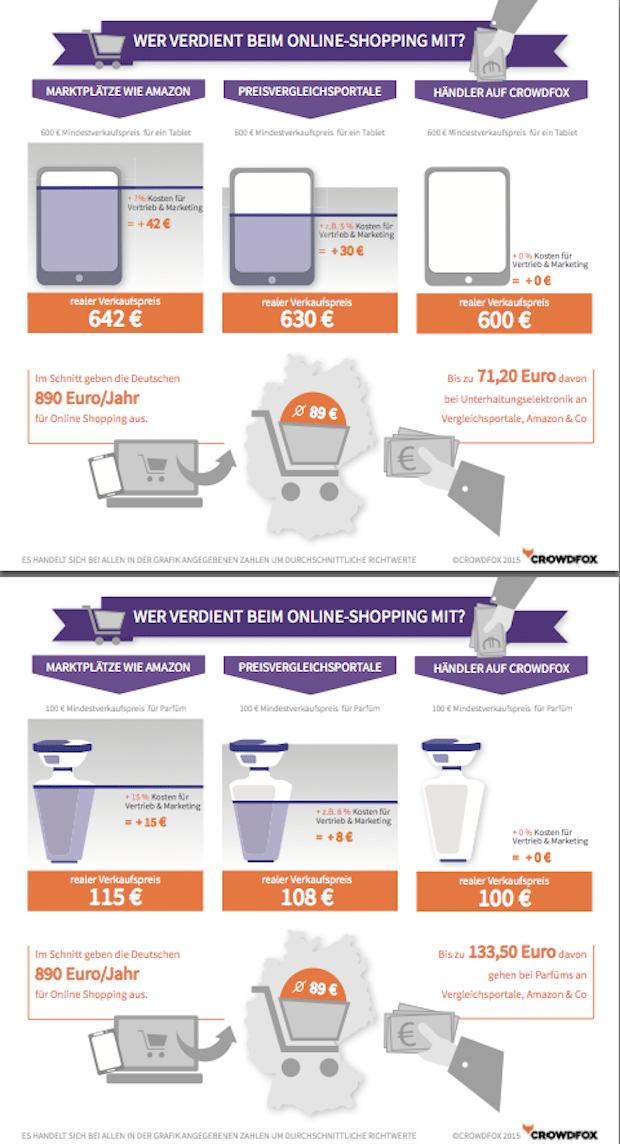 Photo of Kostenfalle Internet-Marktplatz – Wer profitiert beim Online-Shopping?