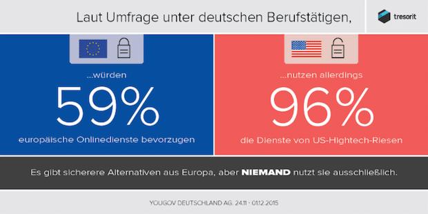 Photo of Deutsche Entscheider fühlen sich unsicher im Netz