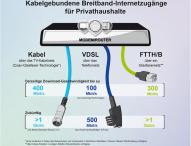 Unitymedia rüstet auf: Internet-Geschwindigkeit von 400 Mbit/s für Privat- und Geschäftskunden