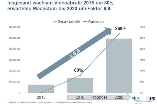 Photo of Onlinevideo-Nutzung wächst schnell