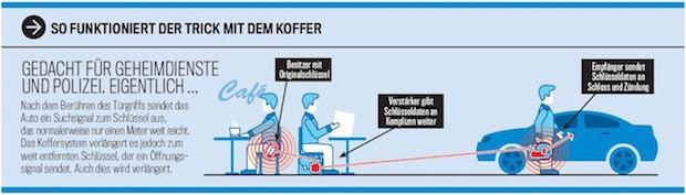 """Photo of Keyless Go ist Sicherheitsrisiko! Redaktion """"knackt"""" neun von zehn Autos"""