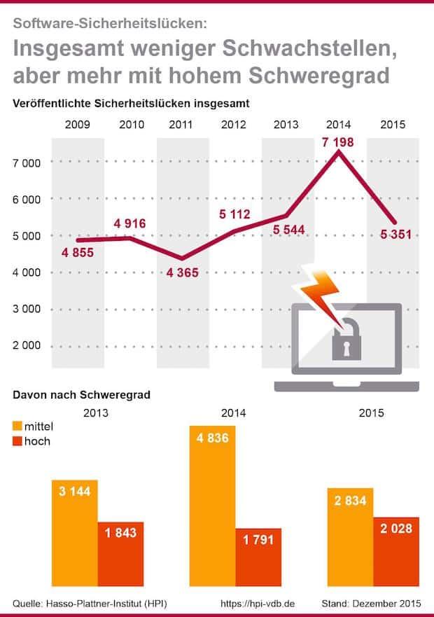 Photo of Software: Zahl schwerer Schwachstellen hat sich laut Hasso-Plattner-Institut erhöht