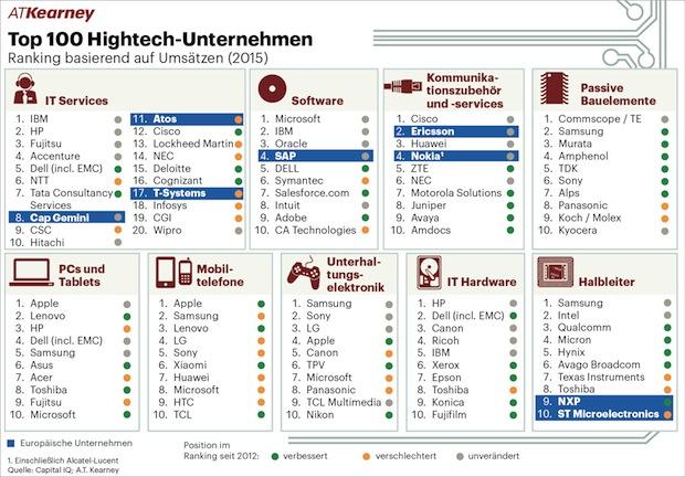 Photo of Europäische Hightech-Industrie verliert an Boden – Top-Unternehmen sind jedoch stärker als zuvor