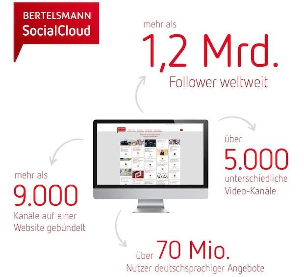 Photo of Social-Media-Reichweite von Bertelsmann steigt auf mehr als 1,2 Milliarden Follower
