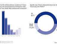 Umfrage von Epson auf der CeBIT: Umweltbewusstsein beeinflusst