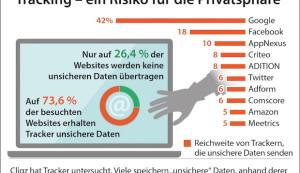 Cliqz-Studie beleuchtet die Gefahren von Tracking für die Privatsphäre