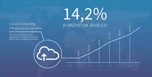 Photo of Übernahme der MCS Moorbek Computer Systeme GmbH aus Hamburg und der OpenIT GmbH aus Düsseldorf